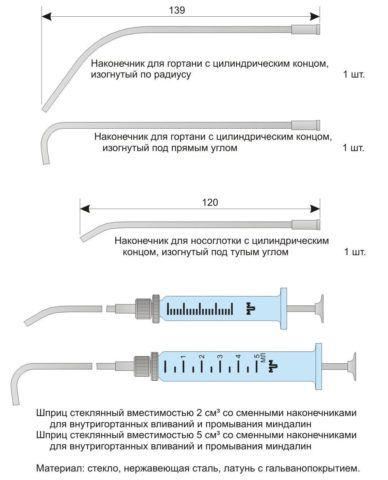 Составные части шприца